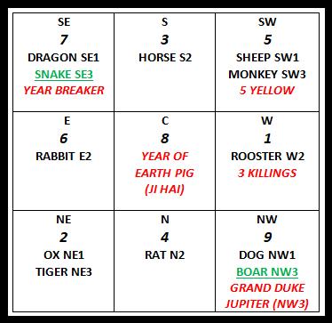 2019 FENG SHUI ANIMAL FORECAST